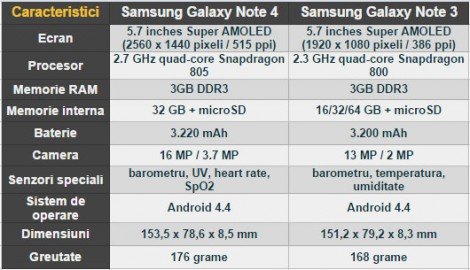 galaxy-note-4-vs-galaxy-note-3